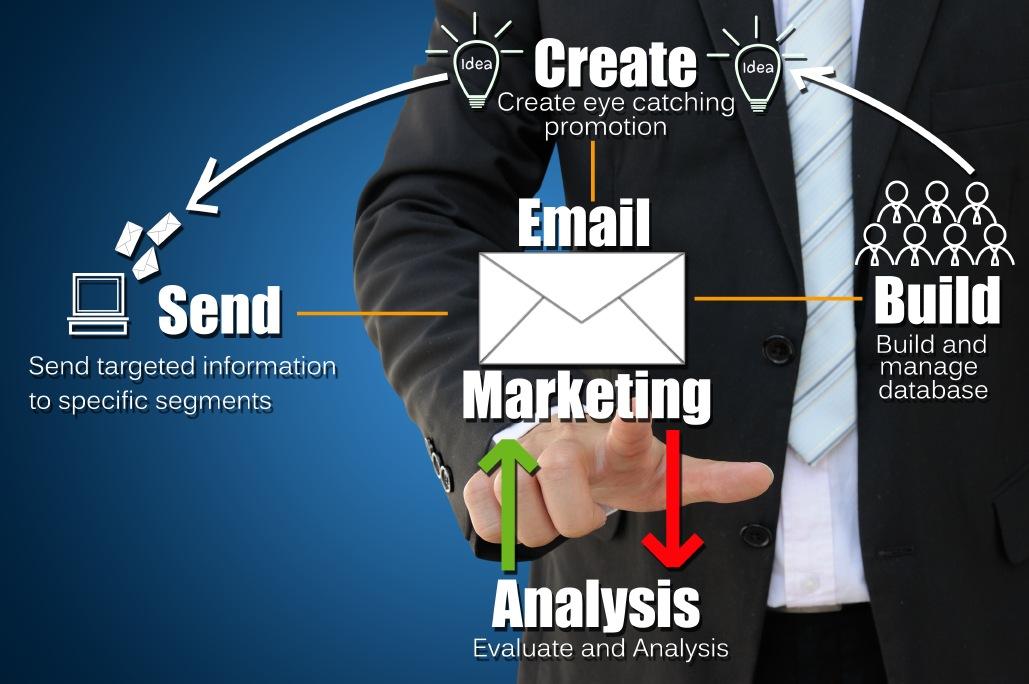 TrafficWave.net E-Mail-Marketing arbeitet  für Ihr Unternehmen